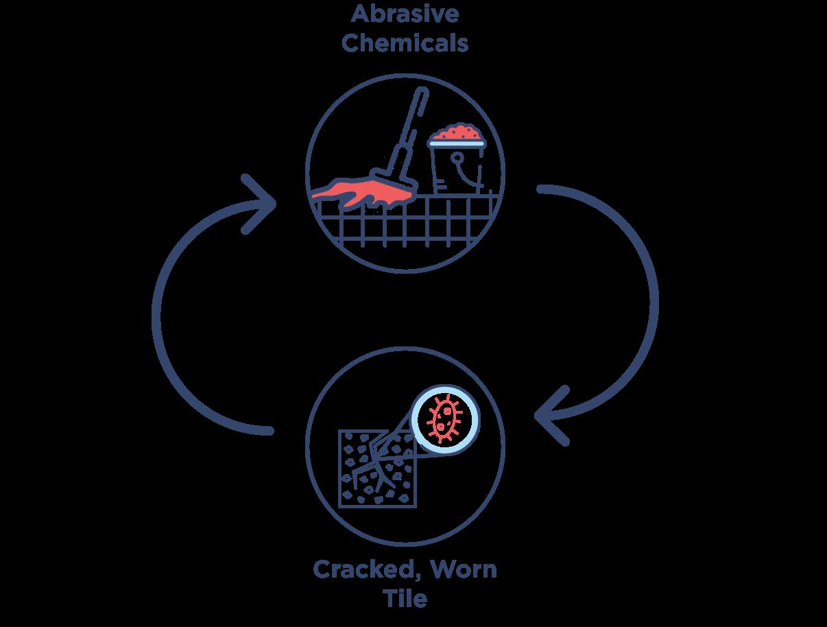 Decontaminant Cycle Graphic